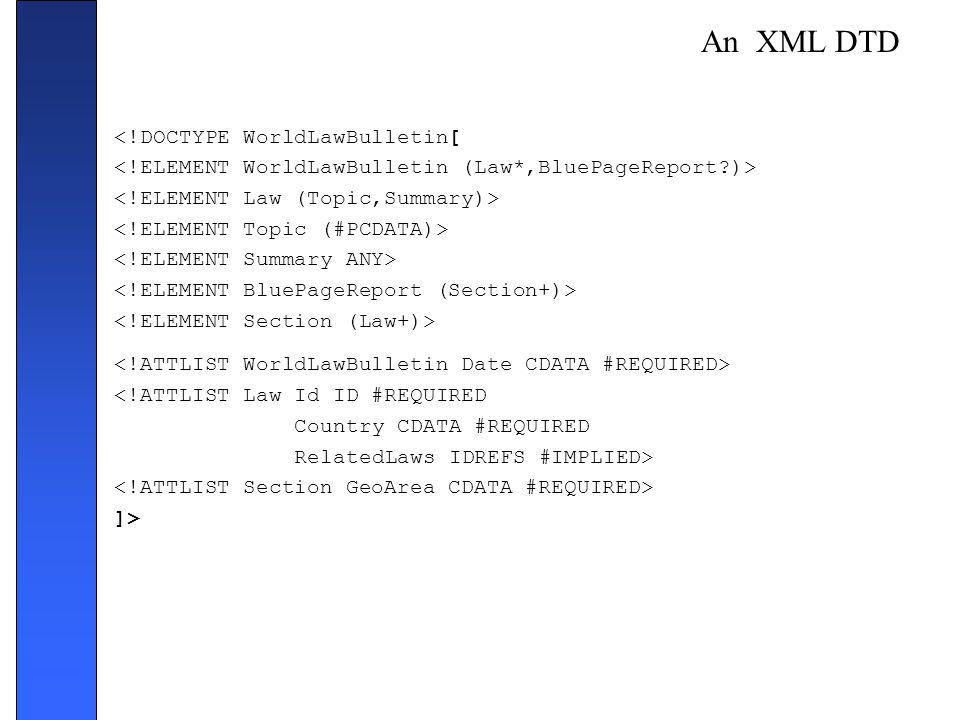 An XML DTD <!DOCTYPE WorldLawBulletin[